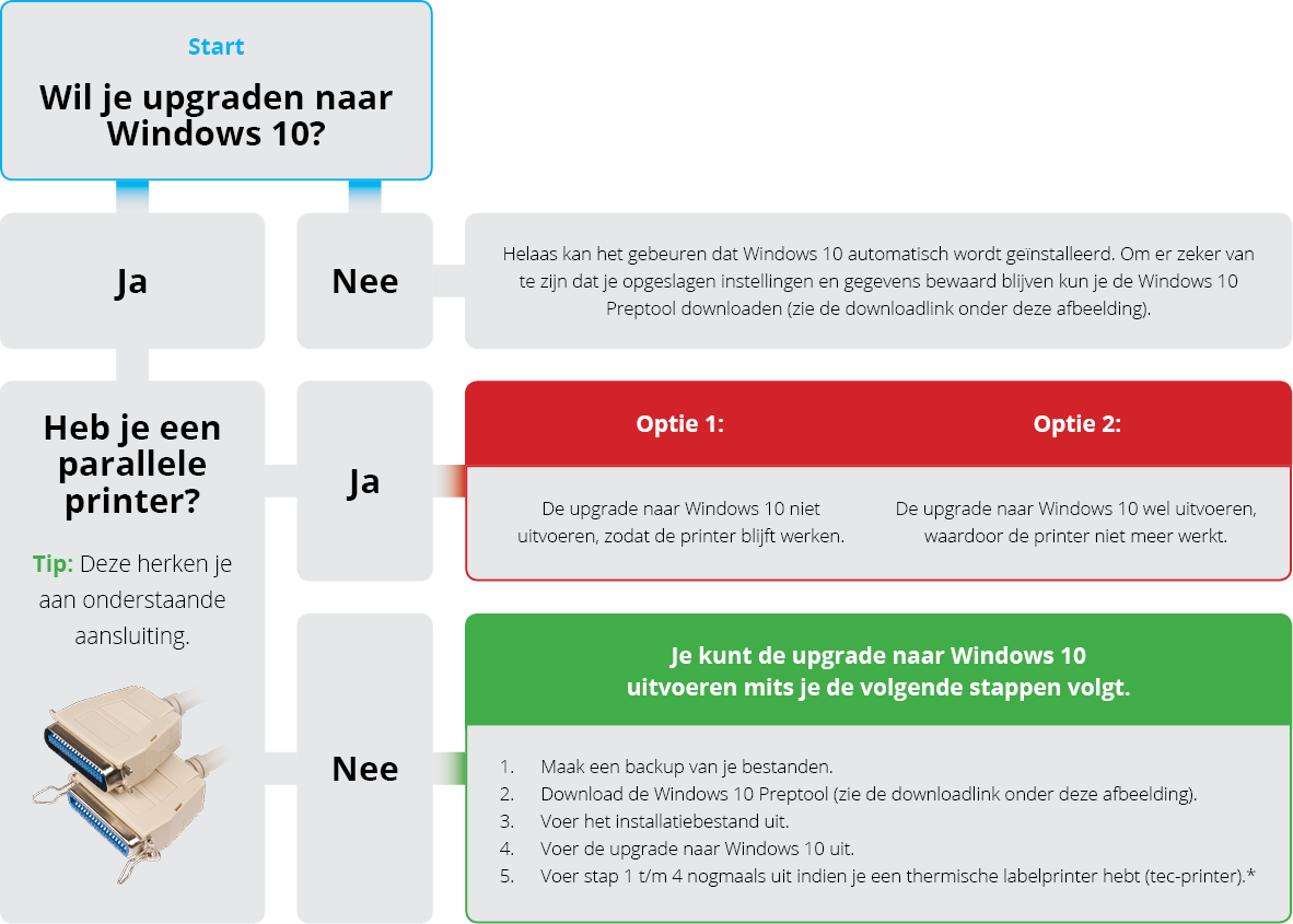 Integratie e-commerce en automatisering